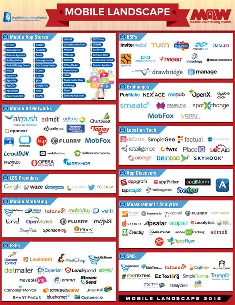 The 2015 Mobile Landscape: Who Are the Major Players and