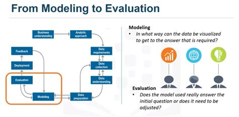 Part-4 Data Science Methodology From Modelling to Evaluation