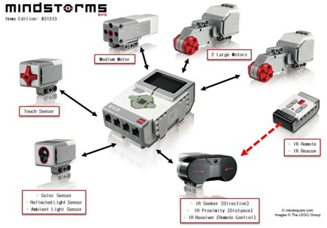 education - What is different between the EV3 Home and