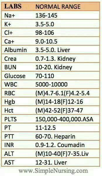 Lab Reference Values (With images) | Nursing school tips