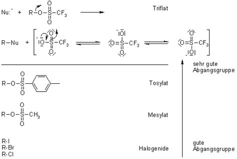 Nucleophile Substitution (SN1 + SN2)