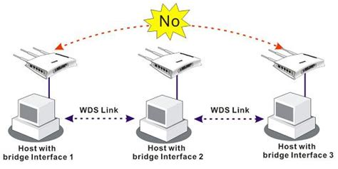 What is the difference between the two WDS Modes (Bridge